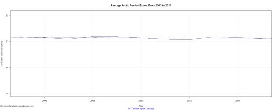 Average Arctic Sea Ice Extent From 2005 to 2015