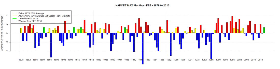 HADCET MAX Monthly - FEB - 1878 to 2016