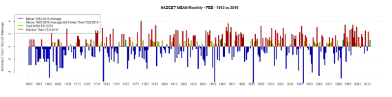 HADCET MEAN Monthly - FEB - 1663 to 2016