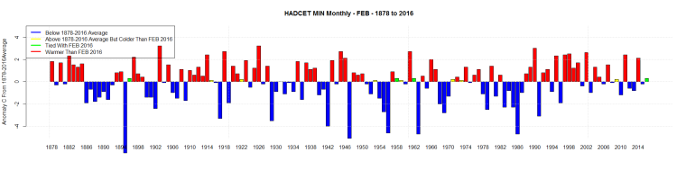 HADCET MIN Monthly - FEB - 1878 to 2016