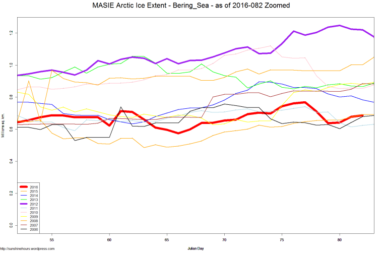 MASIE Arctic Ice Extent - Bering_Sea - as of 2016-082 Zoomed