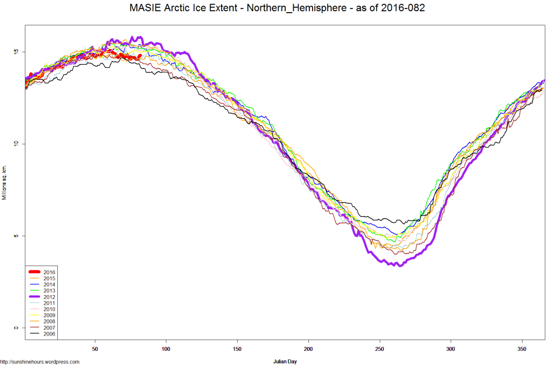 MASIE Arctic Ice Extent - Northern_Hemisphere - as of 2016-082