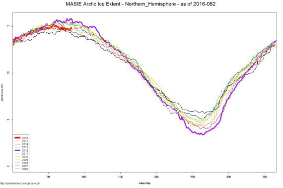 MASIE Arctic Ice Extent - Northern_Hemisphere - as of 2016-082