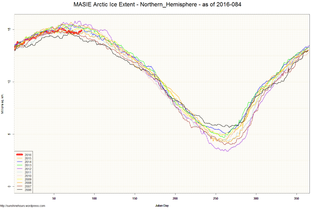 MASIE Arctic Ice Extent - Northern_Hemisphere - as of 2016-084