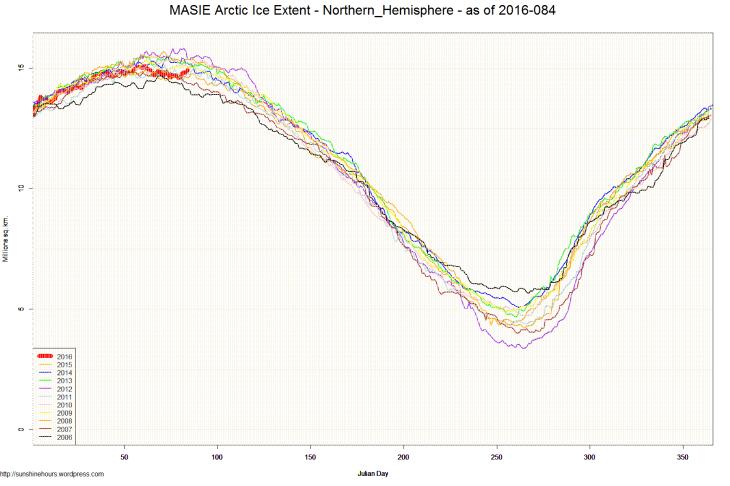 MASIE Arctic Ice Extent - Northern_Hemisphere - as of 2016-084
