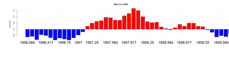 Nino 3.4 1958