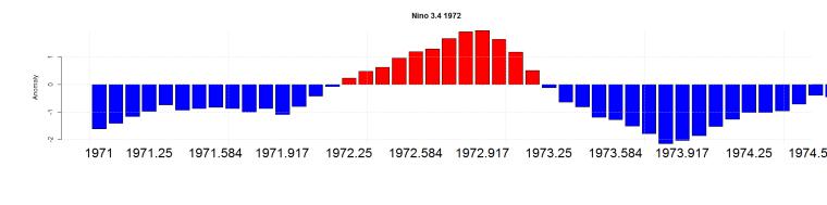Nino 3.4 1972
