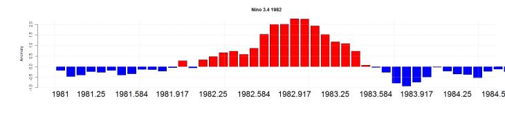 Nino 3.4 1982