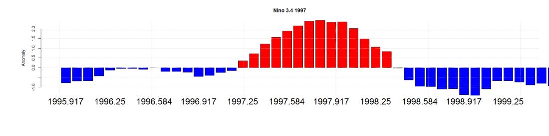 Nino 3.4 1997