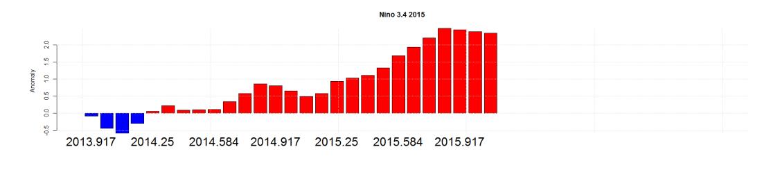 Nino 3.4 2015