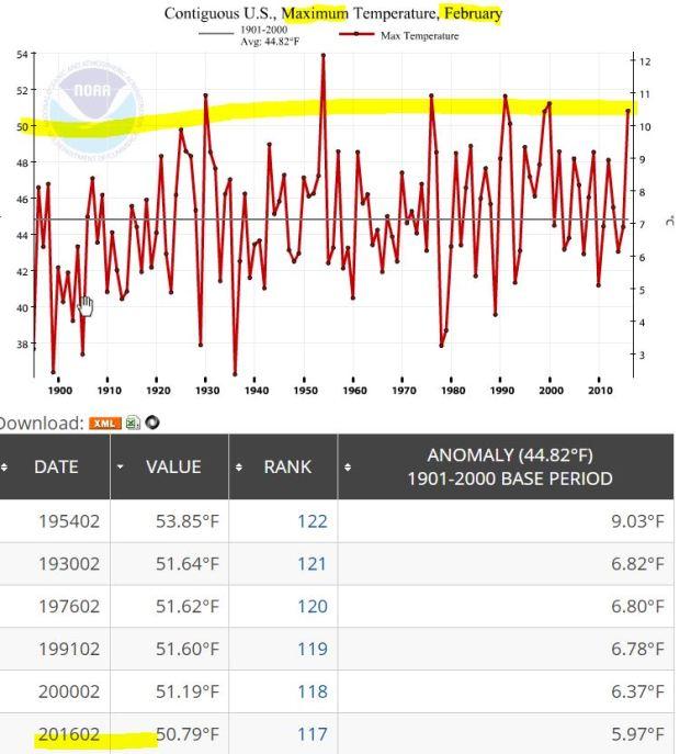 NOAA_FEB_2016_MAX_graph