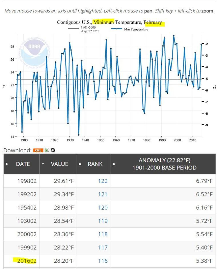 NOAA_FEB_2016_MIN_graph