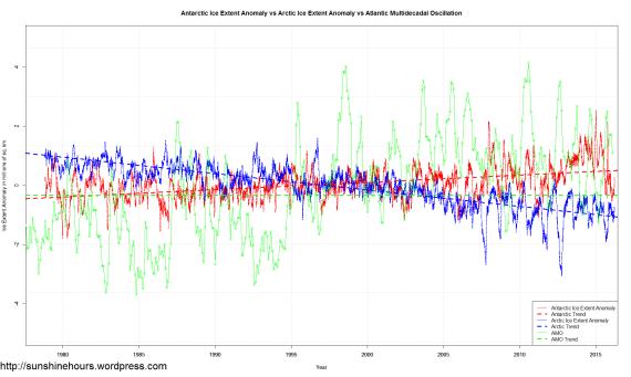 Sea_Ice_Extent_Trends
