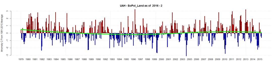UAH - SoPol_Land as of  2016 - 2
