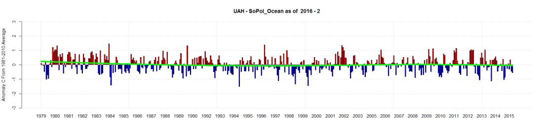 UAH - SoPol_Ocean as of  2016 - 2