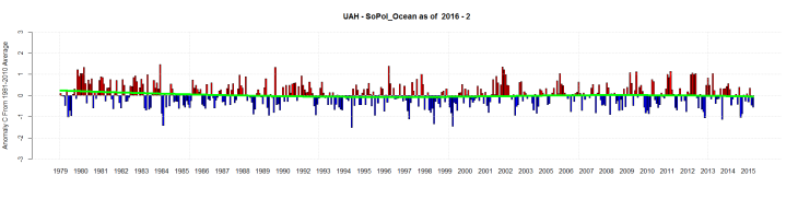 UAH - SoPol_Ocean as of  2016 - 2
