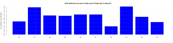 2016 Antarctic Ice Loss or Gain Last 10 Days (Up To Day 95 )