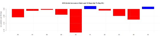 2016 Arctic Ice Loss or Gain Last 10 Days (Up To Day 95 )
