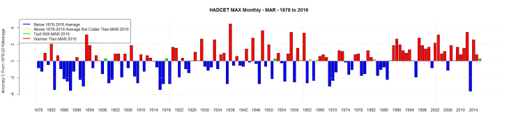 HADCET MAX Monthly - MAR - 1878 to 2016
