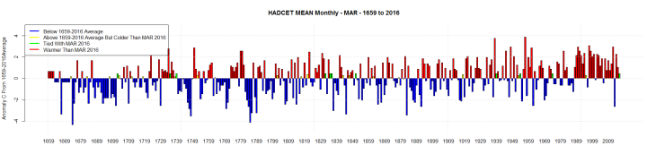 HADCET MEAN Monthly - MAR - 1659 to 2016