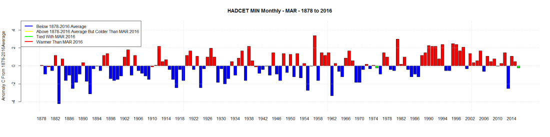 HADCET MIN Monthly - MAR - 1878 to 2016