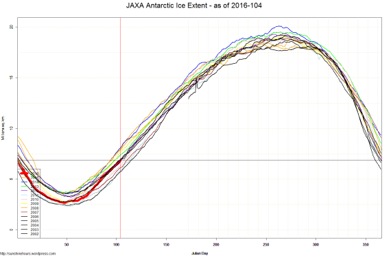 JAXA Antarctic Ice Extent - as of 2016-104
