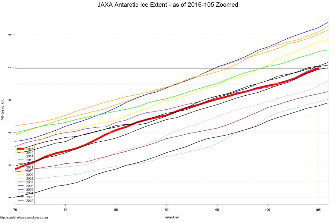 JAXA Antarctic Ice Extent - as of 2016-105 Zoomed