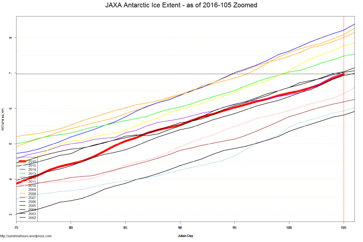 JAXA Antarctic Ice Extent - as of 2016-105 Zoomed