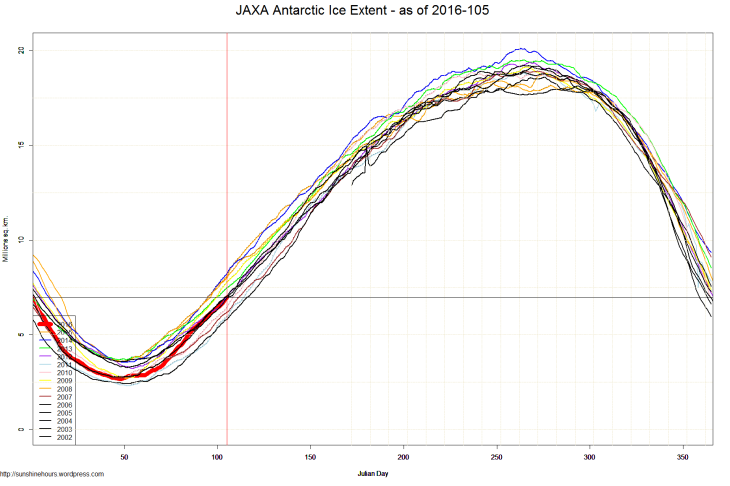 JAXA Antarctic Ice Extent - as of 2016-105
