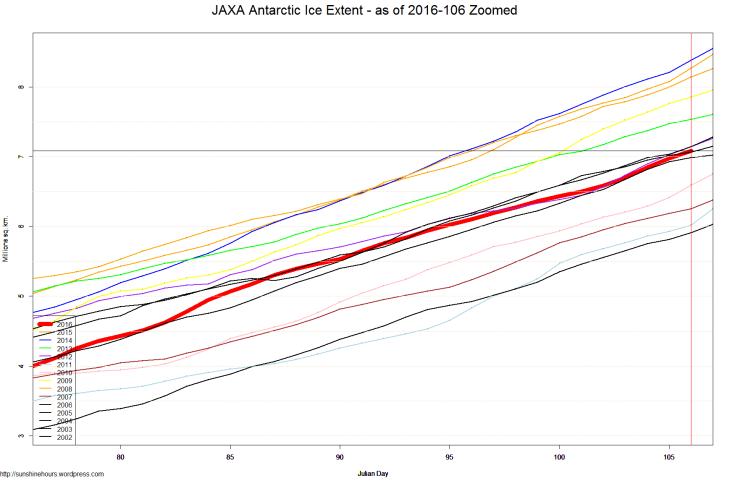 JAXA Antarctic Ice Extent - as of 2016-106 Zoomed