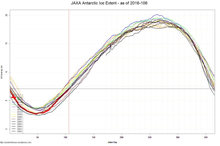 JAXA Antarctic Ice Extent - as of 2016-106