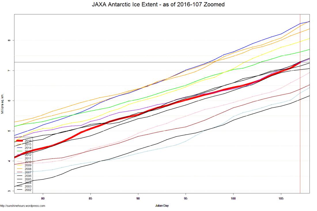 JAXA Antarctic Ice Extent - as of 2016-107 Zoomed
