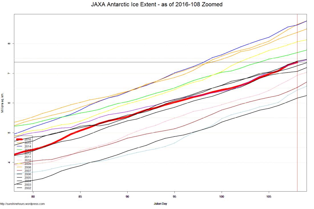 JAXA Antarctic Ice Extent - as of 2016-108 Zoomed