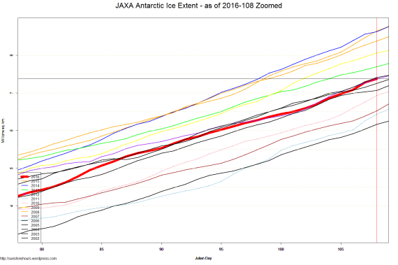 JAXA Antarctic Ice Extent - as of 2016-108 Zoomed