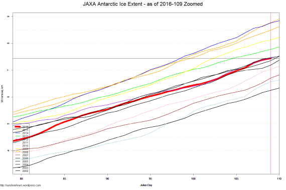 JAXA Antarctic Ice Extent - as of 2016-109 Zoomed