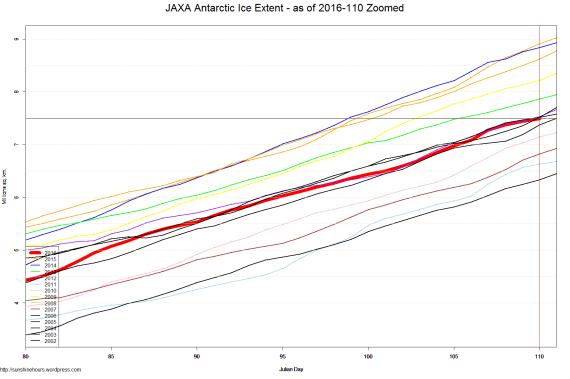 JAXA Antarctic Ice Extent - as of 2016-110 Zoomed
