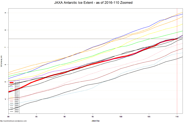 JAXA Antarctic Ice Extent - as of 2016-110 Zoomed
