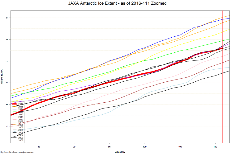JAXA Antarctic Ice Extent - as of 2016-111 Zoomed