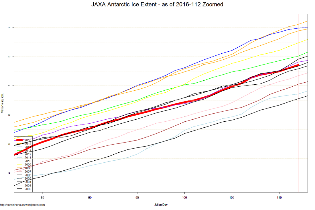 JAXA Antarctic Ice Extent - as of 2016-112 Zoomed