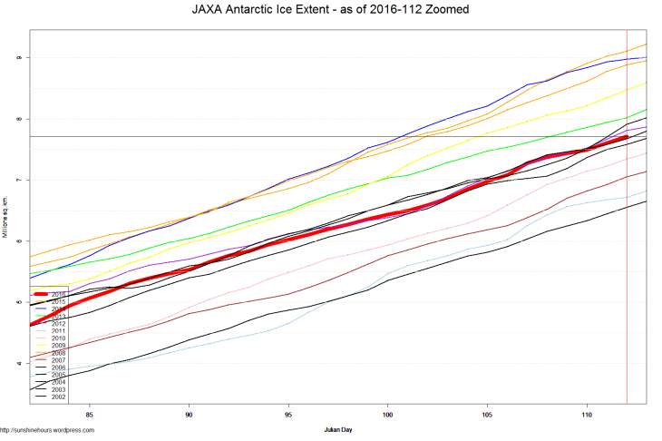 JAXA Antarctic Ice Extent - as of 2016-112 Zoomed