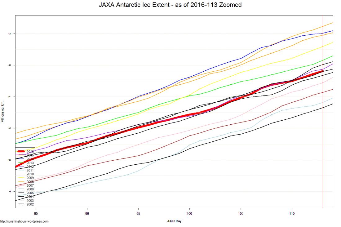 JAXA Antarctic Ice Extent - as of 2016-113 Zoomed