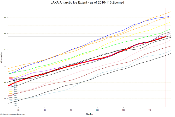 JAXA Antarctic Ice Extent - as of 2016-113 Zoomed