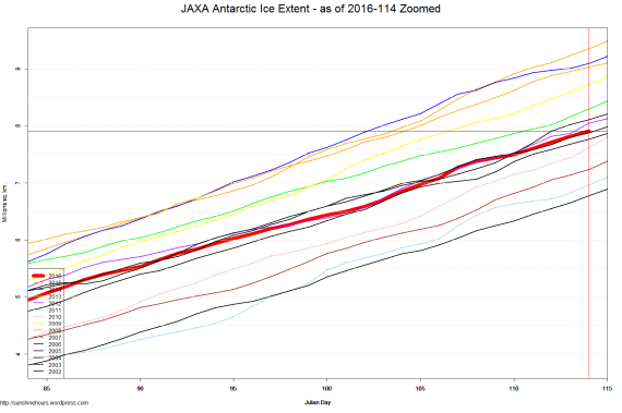 JAXA Antarctic Ice Extent - as of 2016-114 Zoomed