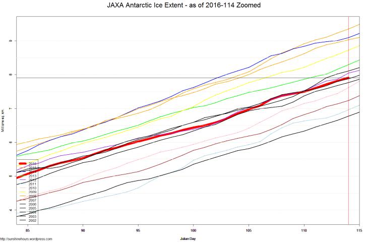 JAXA Antarctic Ice Extent - as of 2016-114 Zoomed