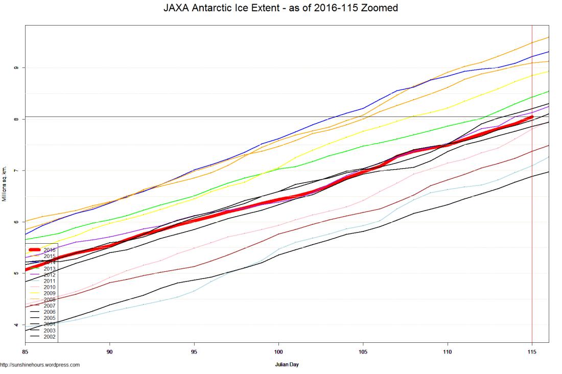JAXA Antarctic Ice Extent - as of 2016-115 Zoomed