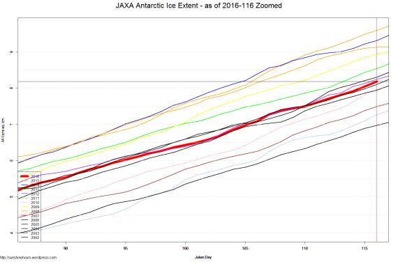 JAXA Antarctic Ice Extent - as of 2016-116 Zoomed