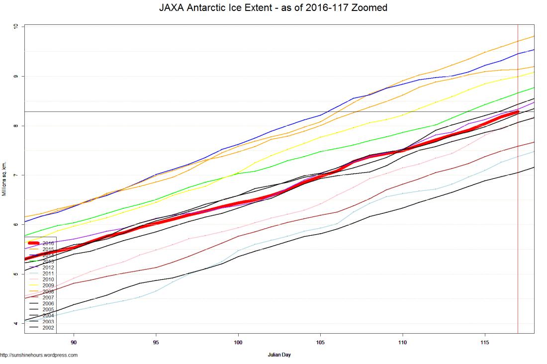 JAXA Antarctic Ice Extent - as of 2016-117 Zoomed