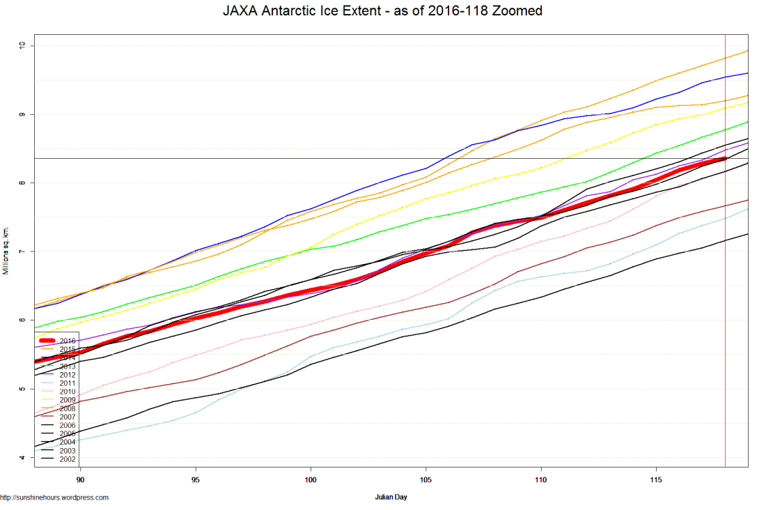 JAXA Antarctic Ice Extent - as of 2016-118 Zoomed