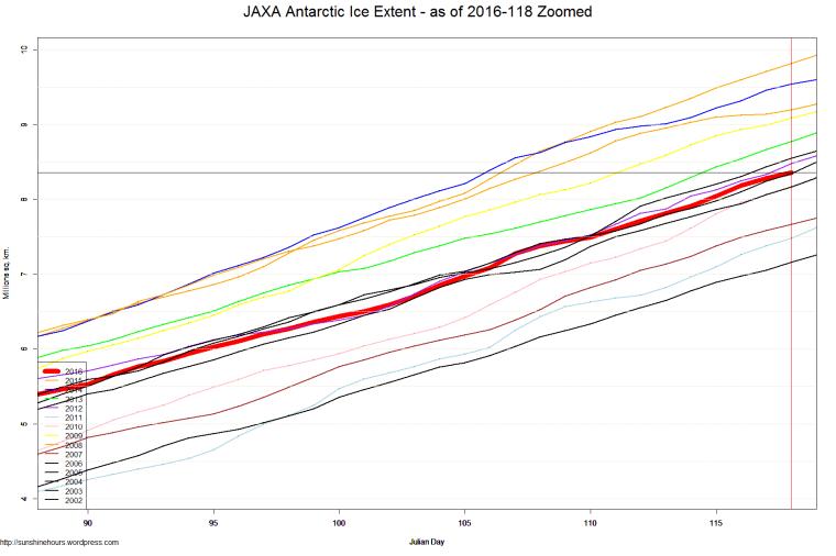 JAXA Antarctic Ice Extent - as of 2016-118 Zoomed