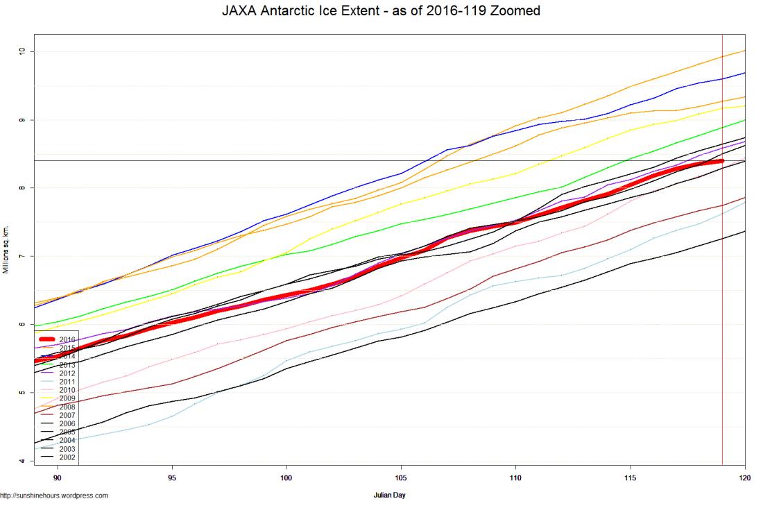 JAXA Antarctic Ice Extent - as of 2016-119 Zoomed